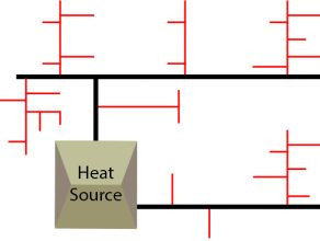 District heating pipe layout patterns – what are the opinions and benefits?